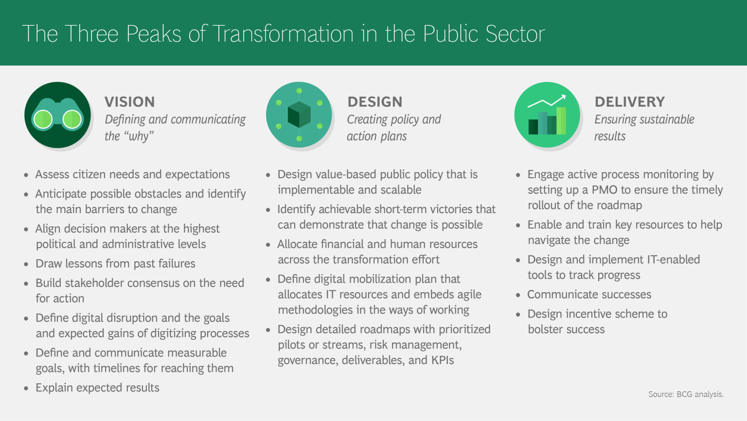Bcg S Three Peaks Framework For Transformation In The Public Sector Guides Organizations Through The End To End Transfor With Images Public Public Policy Transformations