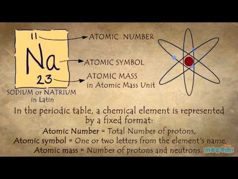 What is Periodic Table? Chemistry 7-12 yrs Video, Animation - best of periodic table symbols worksheet