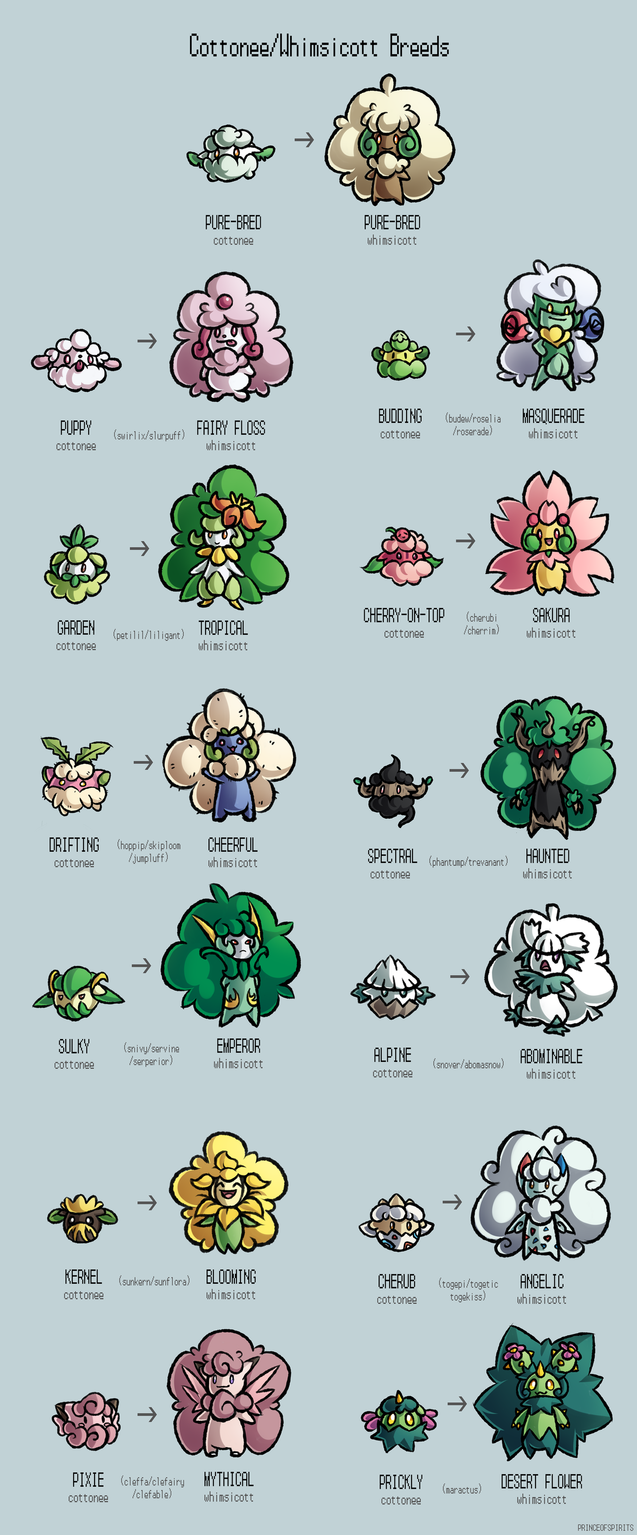 Cottonee whimsicott variations by princeofspirits - Cute pokemon fusions ...