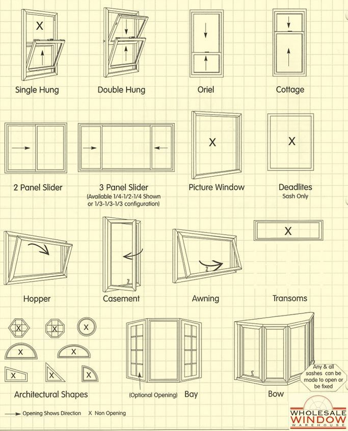 Window Styles interior design cheat sheet ~ Great pin! For Oahu - new blueprint app for windows