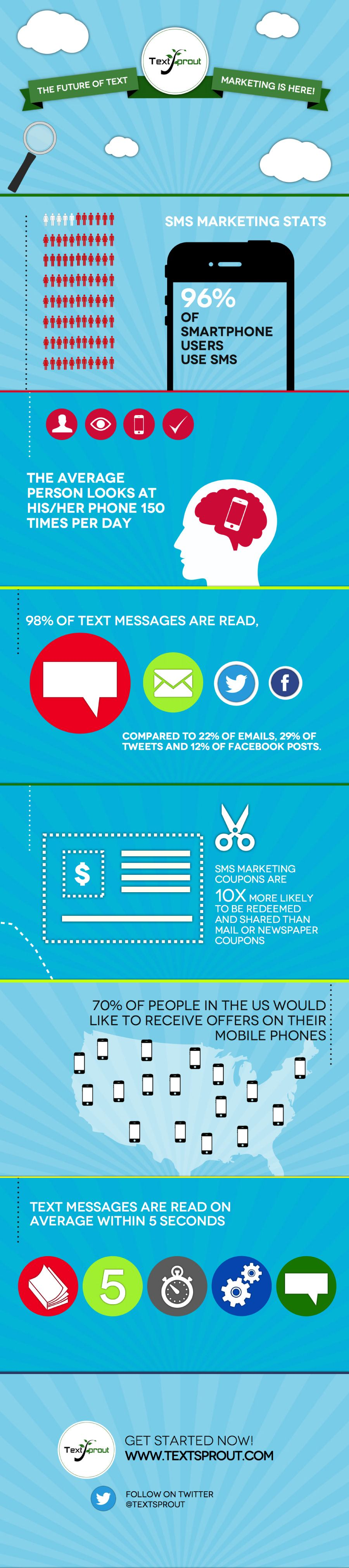 77 Mobile Marketing Stats You Need to Know (September 2013