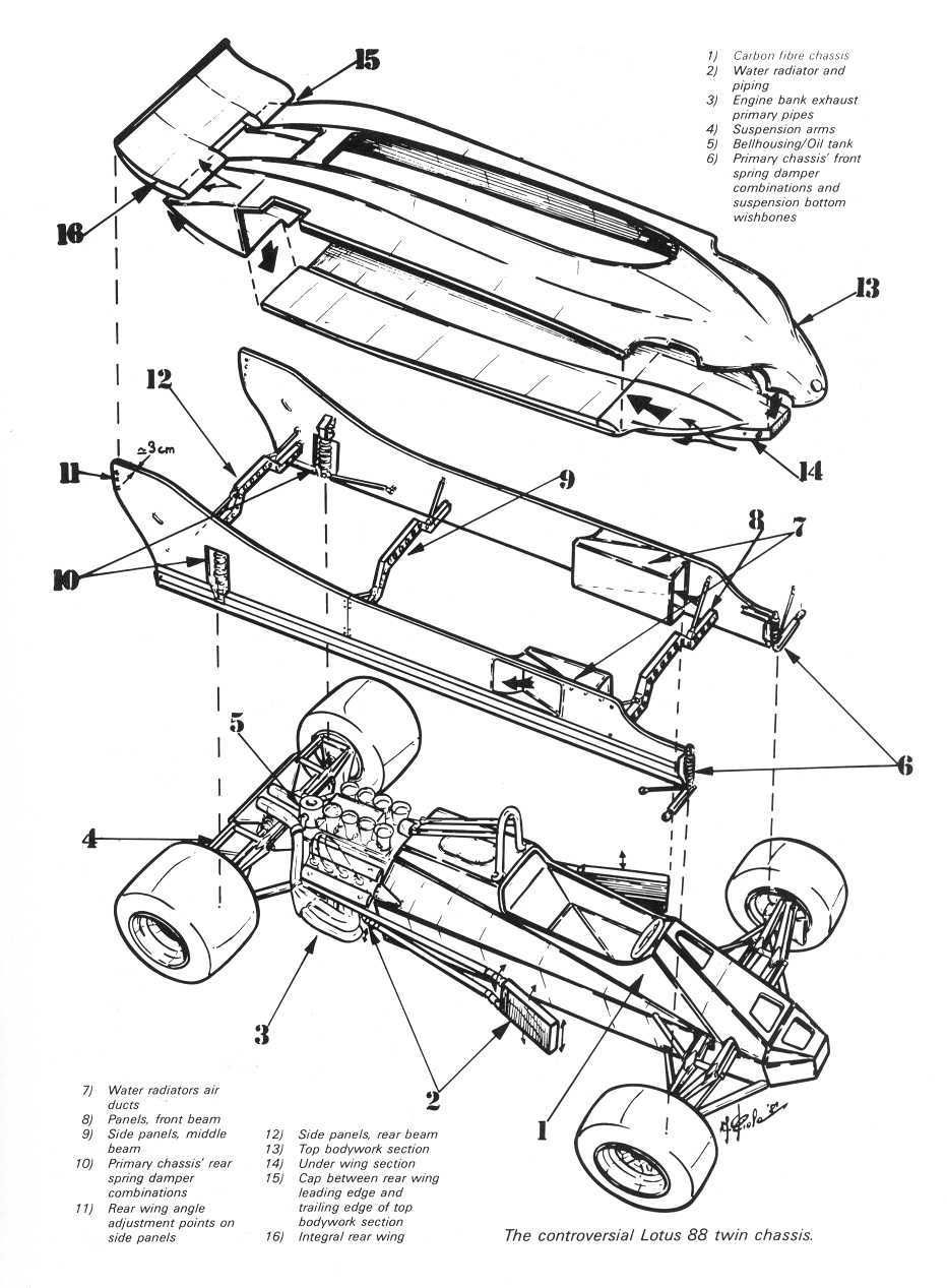 what s the most ingenious f1 cheat ever implemented f1 I Beam Chassis what s the most ingenious f1 cheat ever implemented lotus f1 old race cars
