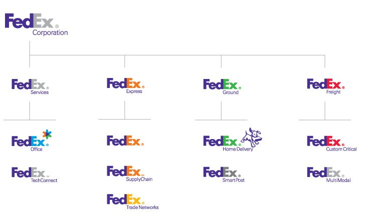 FedEx brand architecture Source Landor Associates i heart - branding strategy