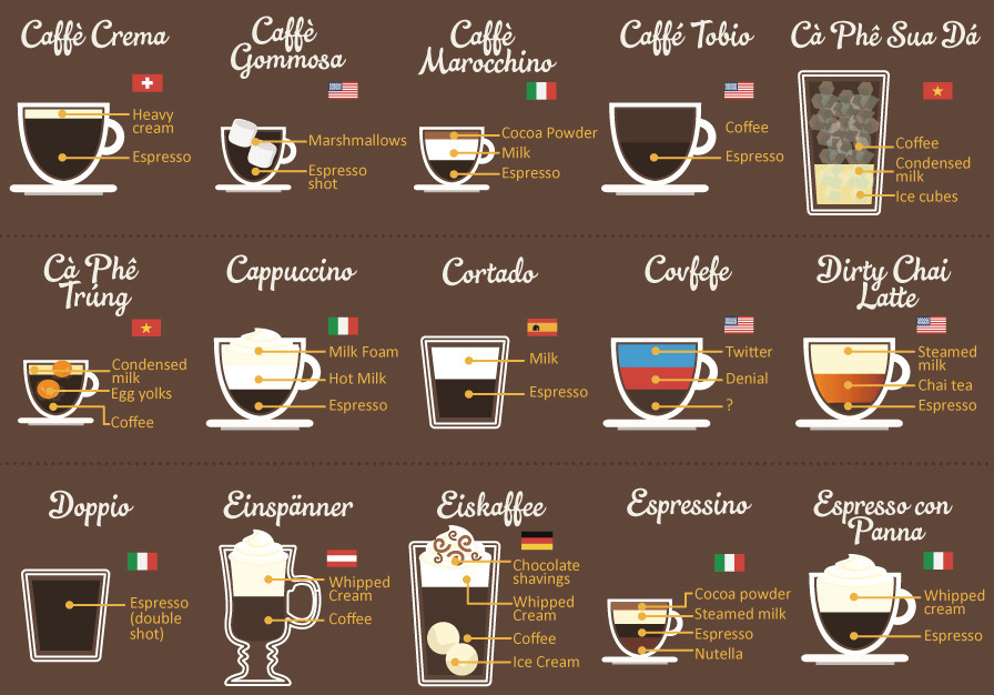 Around the World in 80 Coffees! coffee coffeetime