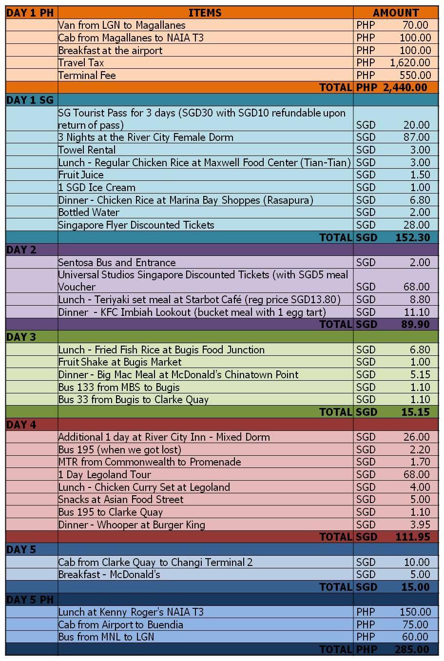 Backpacking singapore and malaysia itinerary malaysia