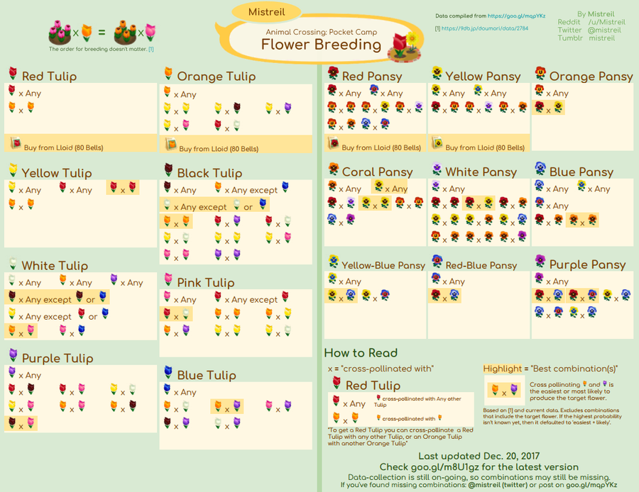 Animal Crossing: Pocket Camp Reference Guide Explains Flower