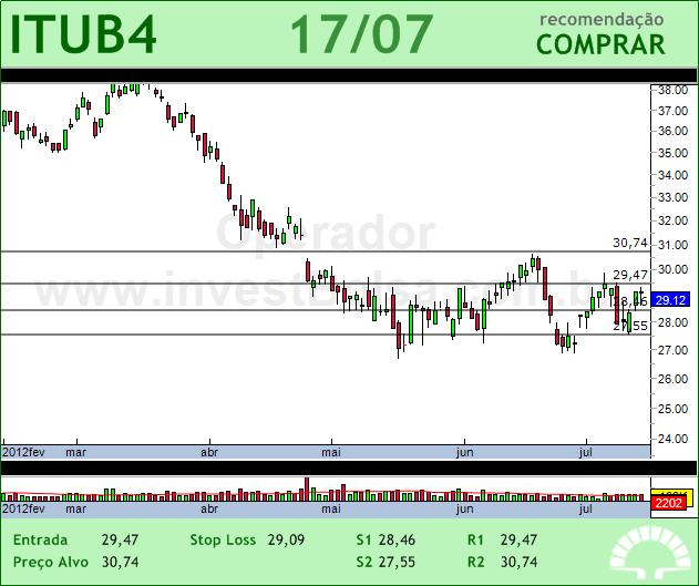 ITAUUNIBANCO - ITUB4 - 17/07/2012 #ITUB4 #analises #bovespa