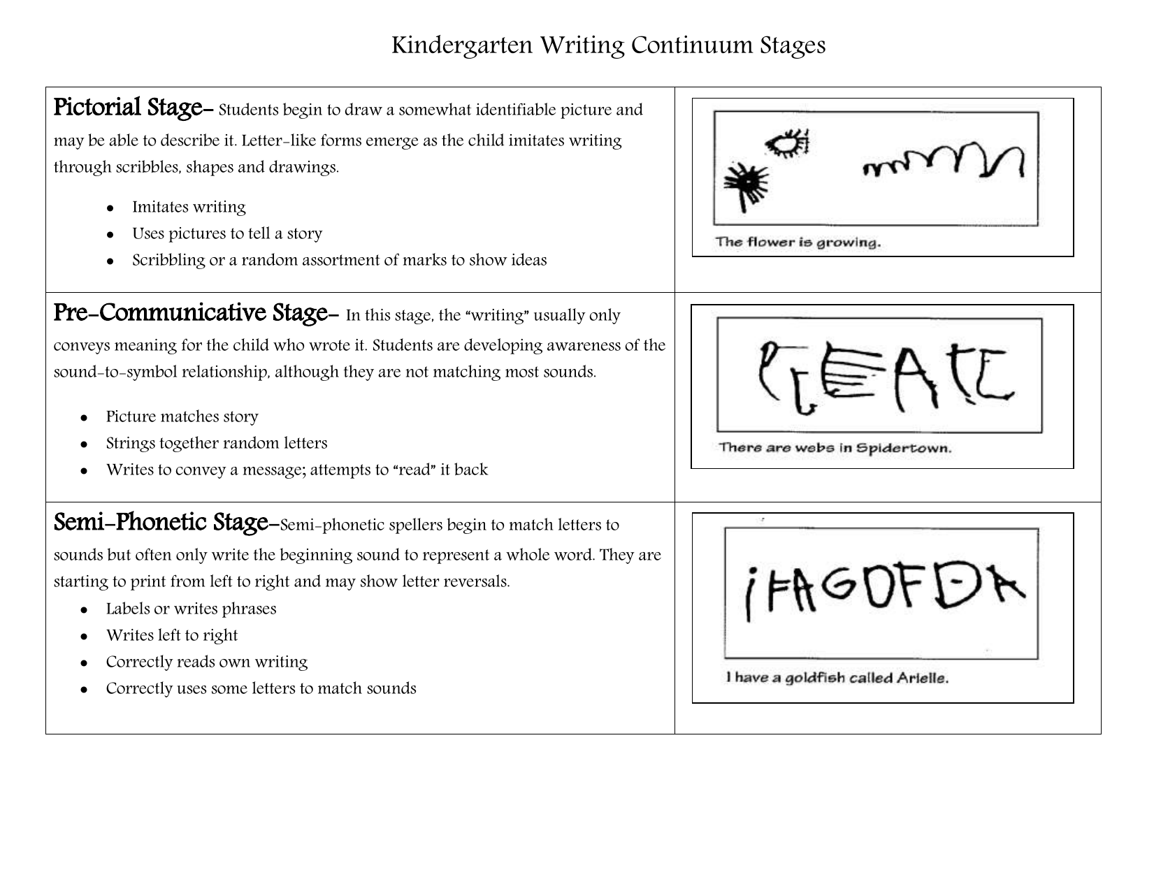 kindergarten end of year writing assessment rubrics