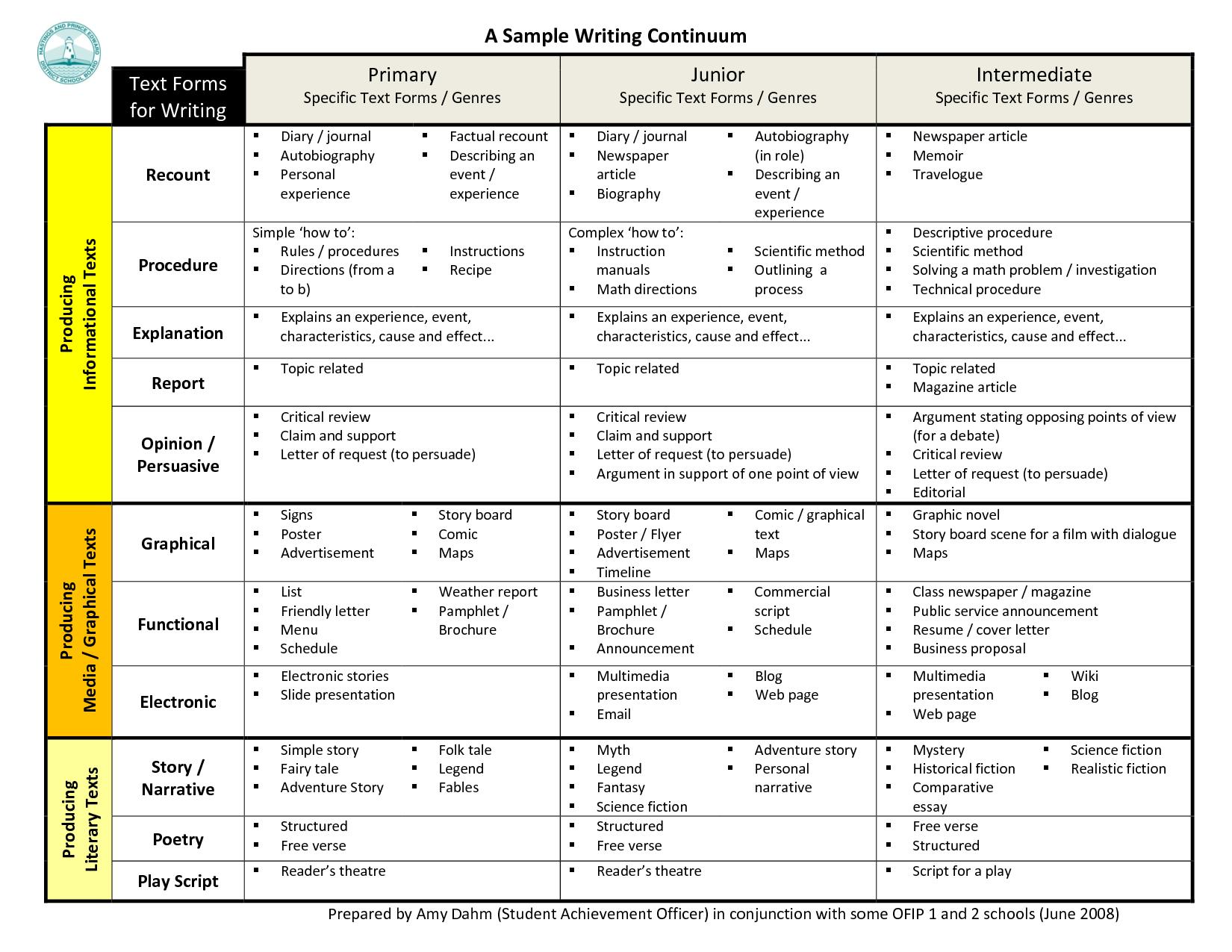 writing continuum | reading & writing | literacy, writing, writing