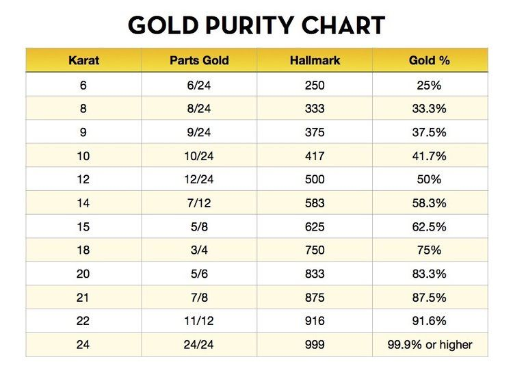 Easy To Use And Quick Gold Purity Chart Calculate At A Glance The Pure Gold Content Percentage In Your Jewelry Gold Price Chart Karat Gold