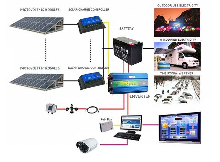 Excellent 3000 Watt Power Inverter Pure Sine Wave Tbe Inverter For Home And Wiring 101 Cranwise Assnl