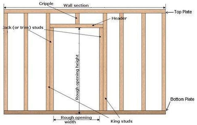 How To Frame A New Interior Wall Amp Door Frame Basement