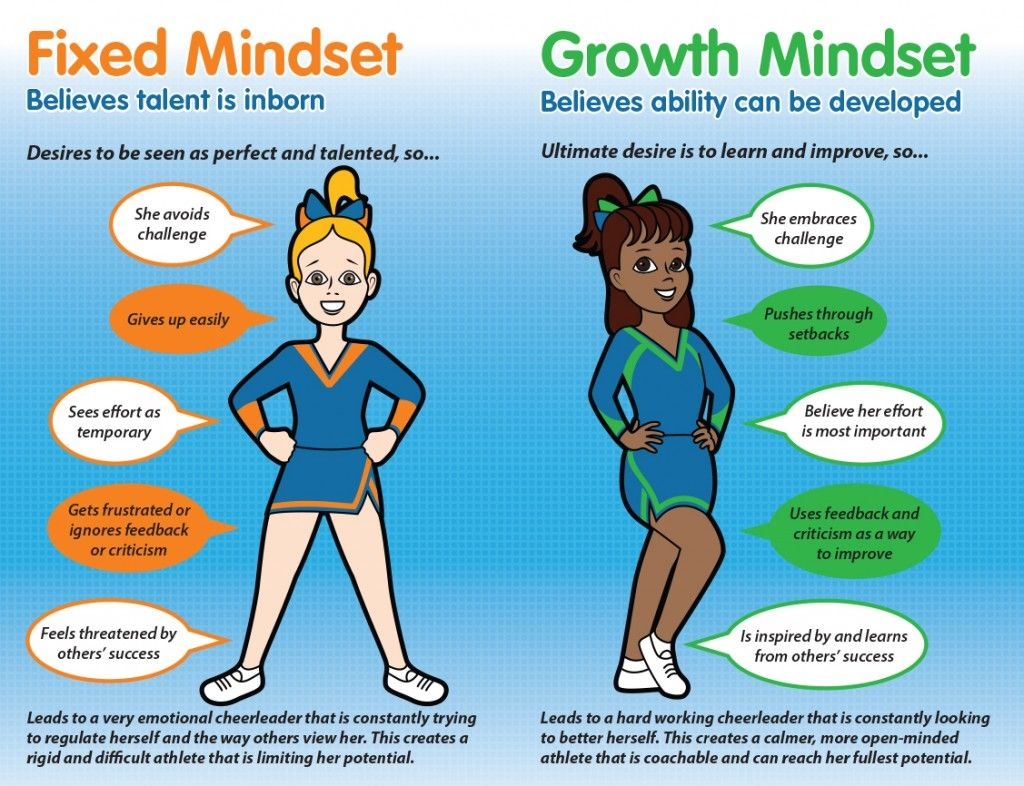 203 best images about Growth Mindset on Pinterest | Your brain, In ...