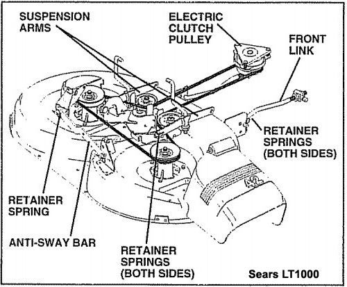 Murray Lawn Mower Drive Belt Diagram 91 Honda Civic Radio Wiring Riding And Garden Tractor Routing Diagrams | Craftsman Repairs ...