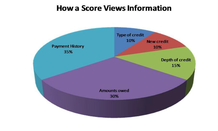 Do You Know How The Credit Bureaus Score Your Credit This Pie