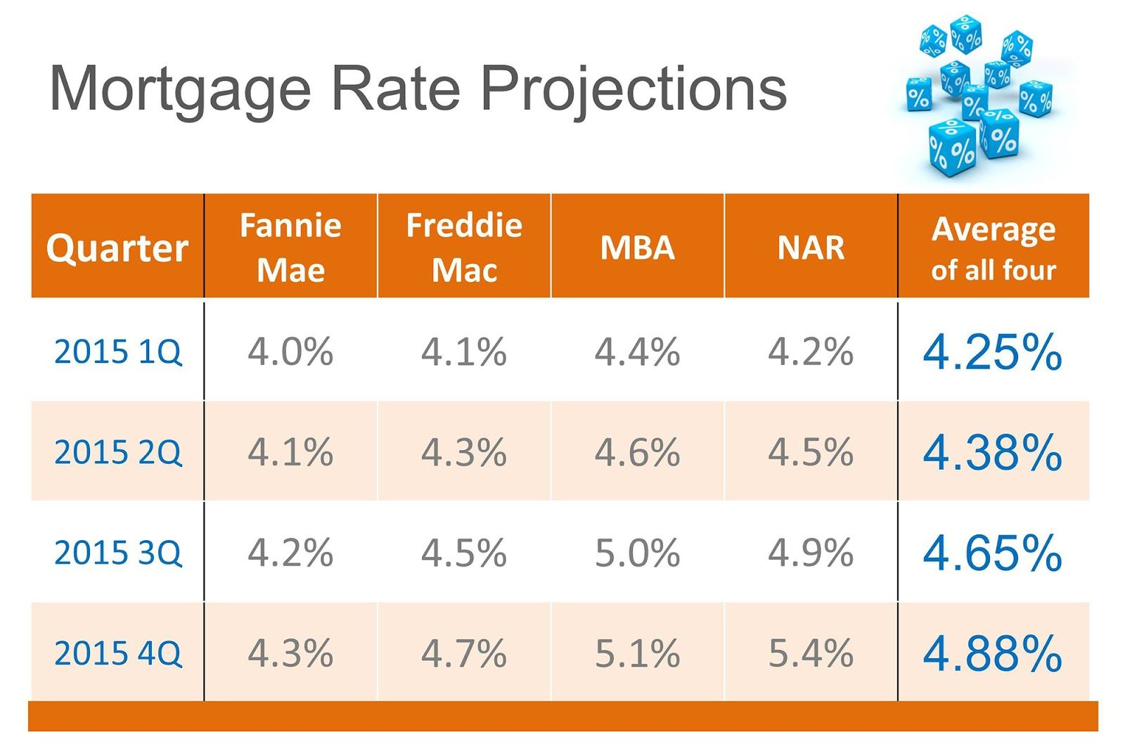 Mortgage Interest Rate Predictions For 2015 Mortgage Interest