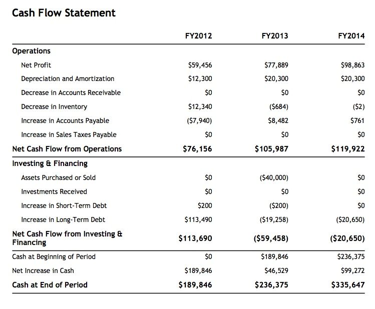 Projected cash flow sample from liveplan sample business planning flow projected cash flow sample from liveplan accmission Choice Image