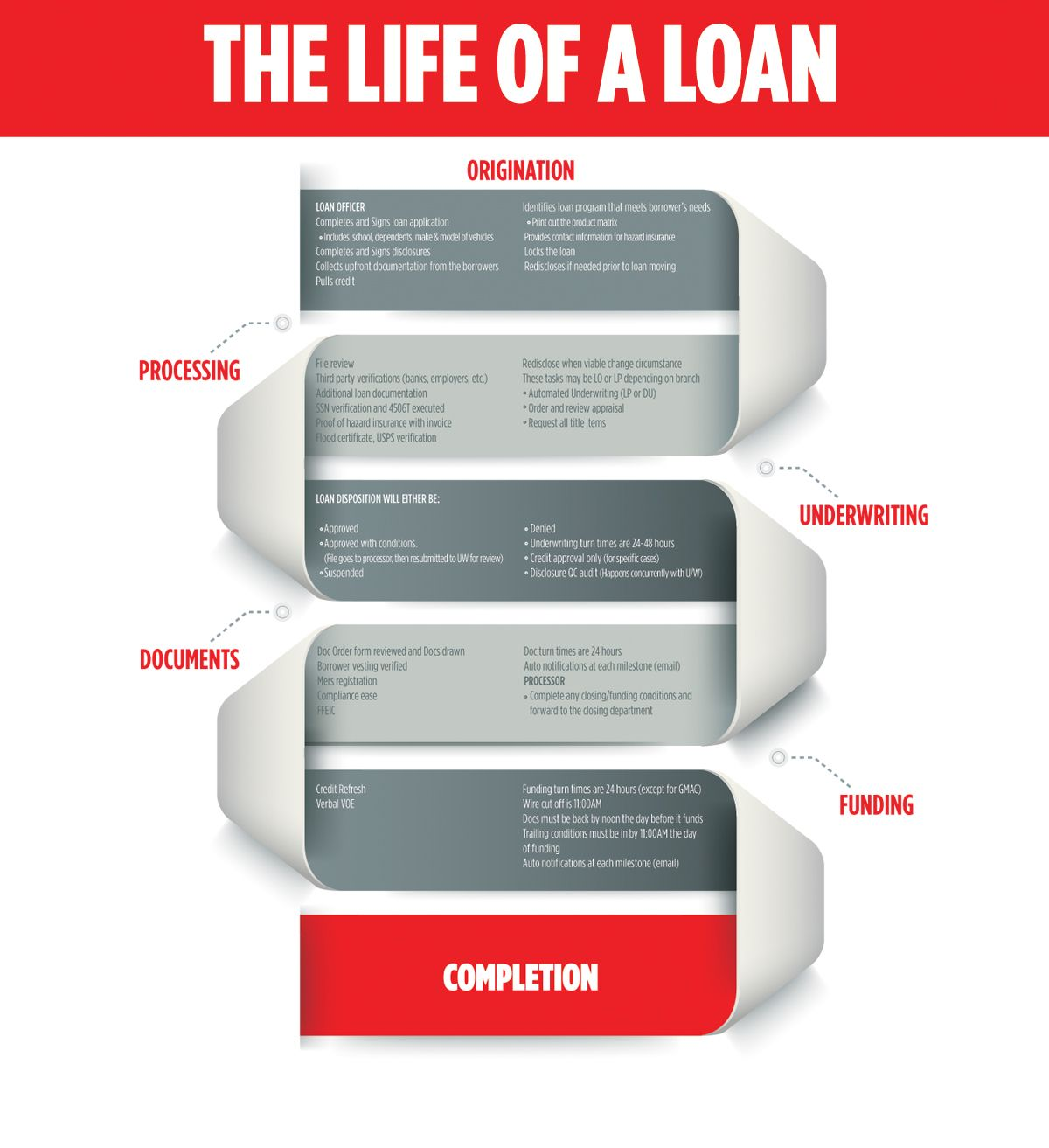 Life Of Loan Process With Images Underwriting Loan Officer Marketing Trends
