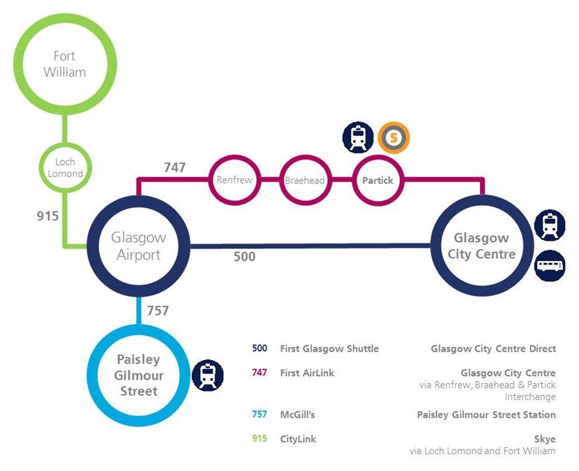 How To Get From Glasgow Airport To Queen Street Station