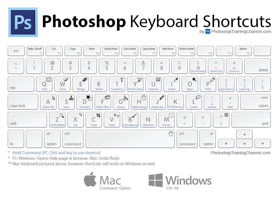 Keyboard shortcuts lightroom