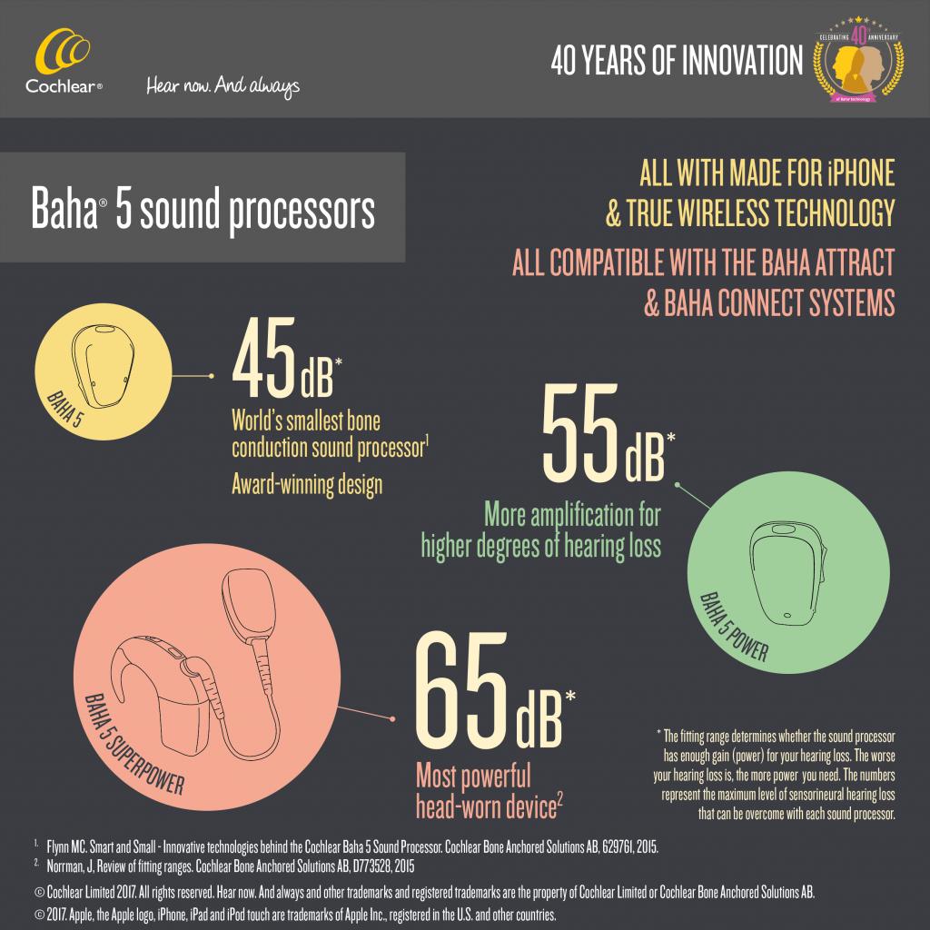 Baha 5 Sound Processors Baha Hearing Aid Baha Cochlear