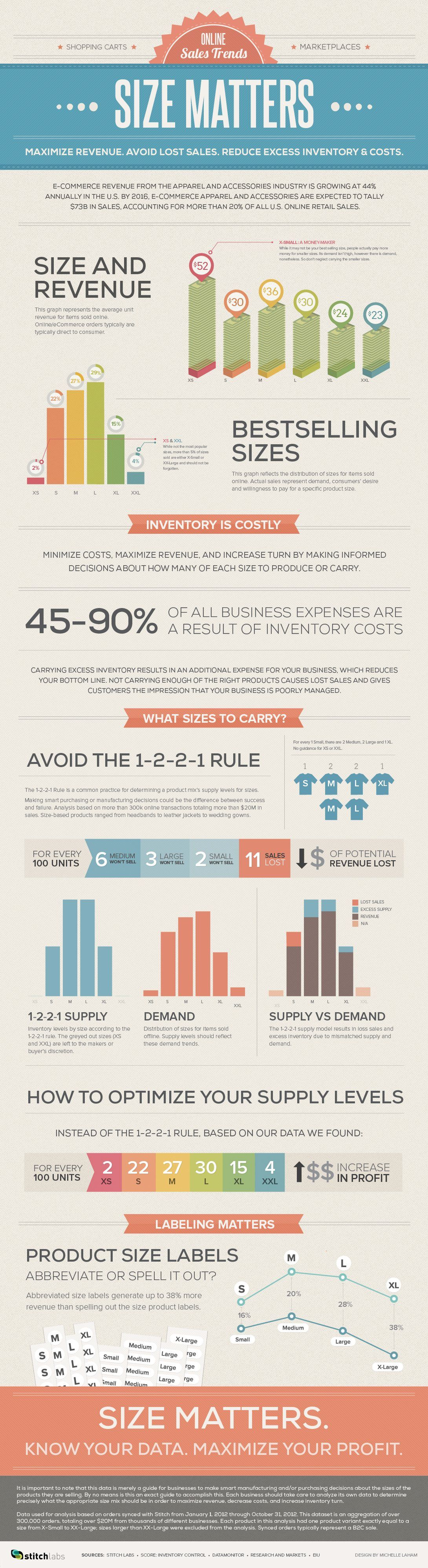 Big Data For Online Retailers Best Practices On Selling Sized Inventory Retail Marketing Retail Marketing Strategy Business Infographic