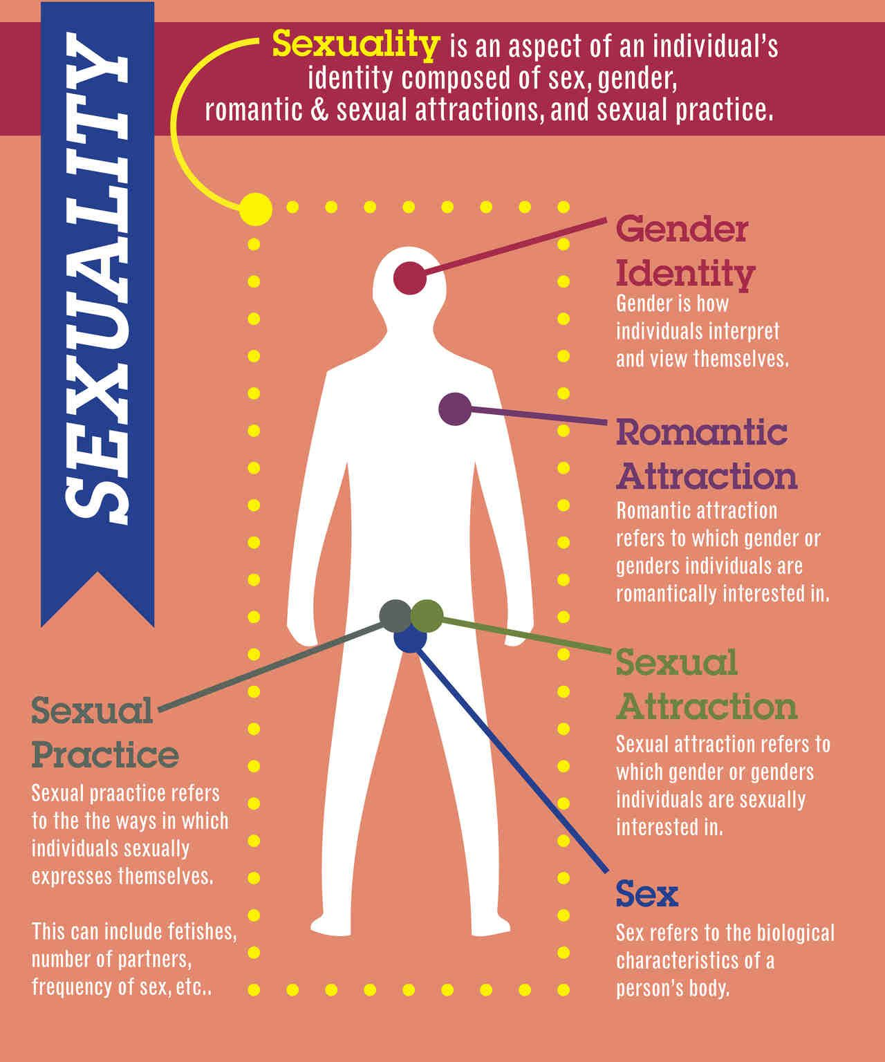 sexuality is an aspect of an individual s identity composed of sex sexuality is an aspect of an individual s identity composed of sex gender r tic and sexual attractions as well as the sexual practice