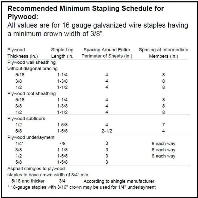 Plywood Staple Schedule Deck Framing Framing Nails Nail Sizes