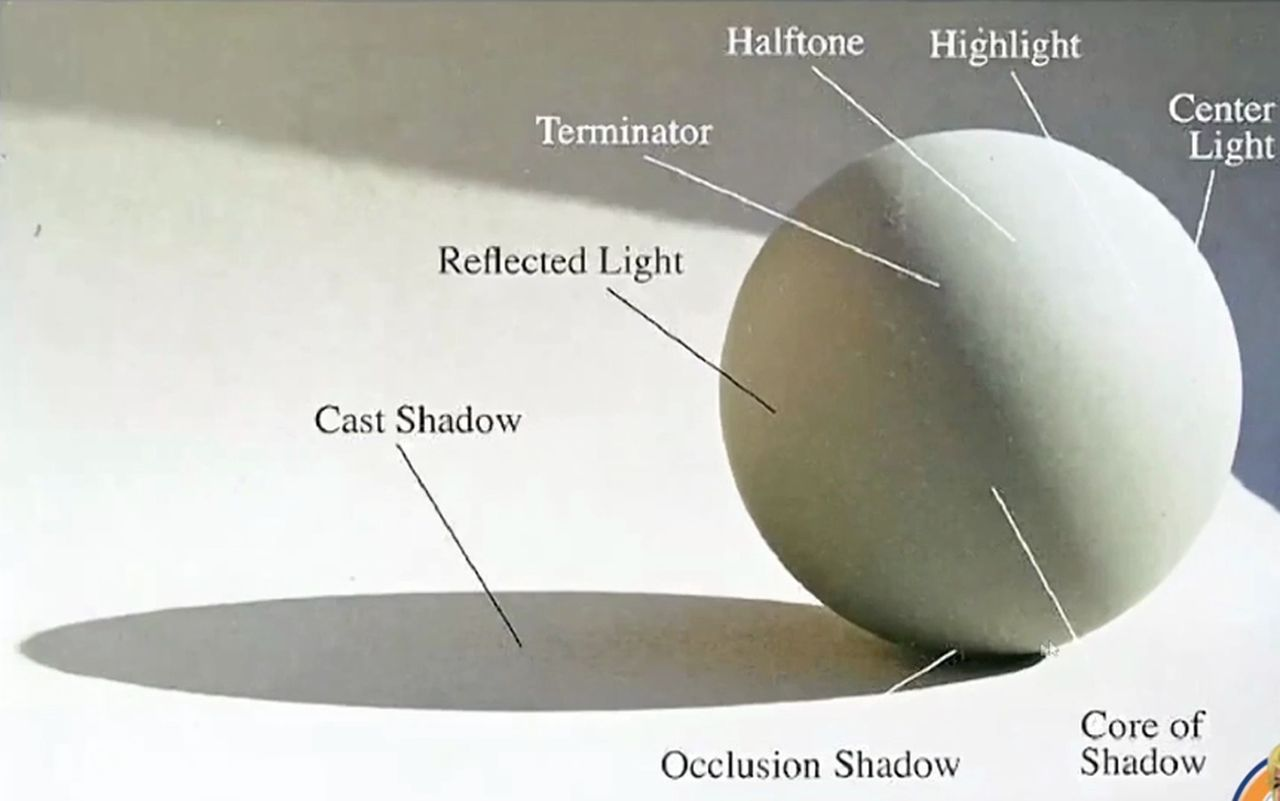 Light Shadowysis On A Sphere