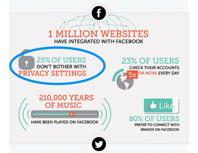 10 Surprising Social Media Statistics That Will Make You Rethink Your Social Strategy Fas Social Media Statistics Social Media Stats Social Media Infographic