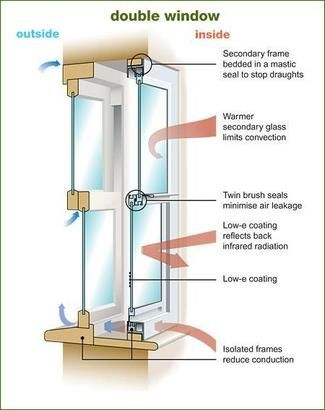 Double window thermal performance the secondary window for High insulation windows