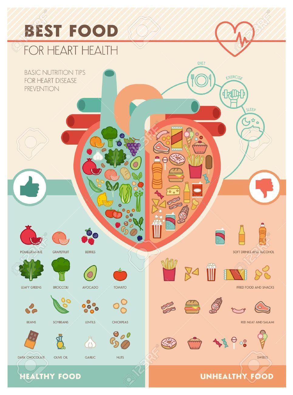 Stock Photo Aliments Sains Pour Le Coeur Cœur Humain Et Malbouffe