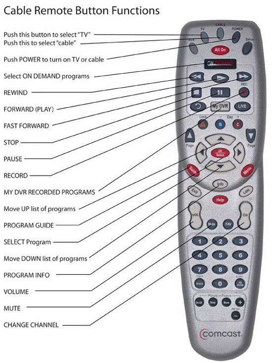 Comcast Universal Remote Codes Tv Remote Controls Tv Remote Remote Control