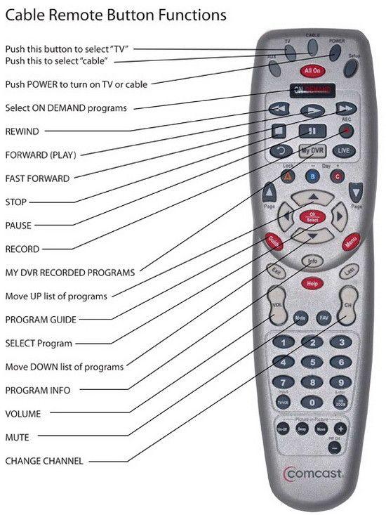 Xfinity Remote How To Program