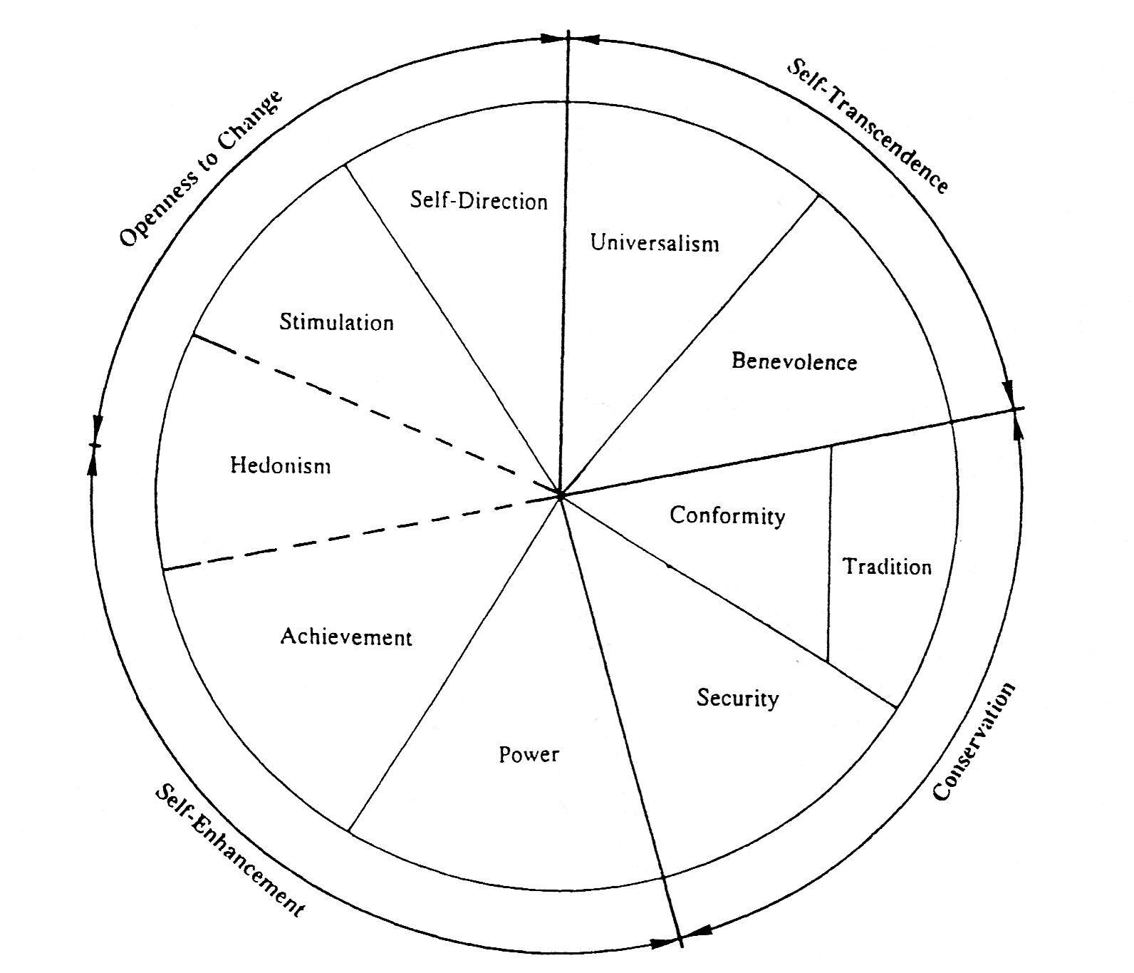 Values Chart Learners