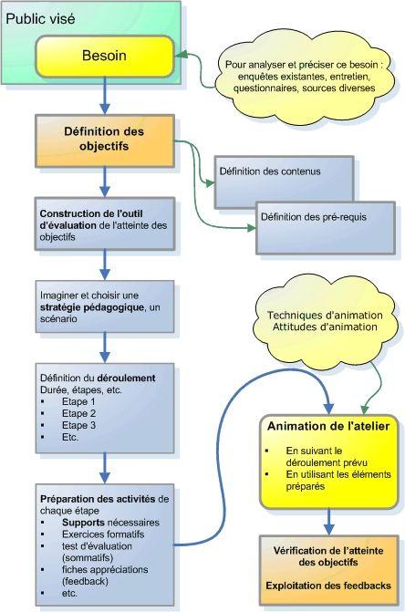Preparer Une Seance D Apprentissage Methodo Formation De Formateur Formation Management Conseiller Pedagogique