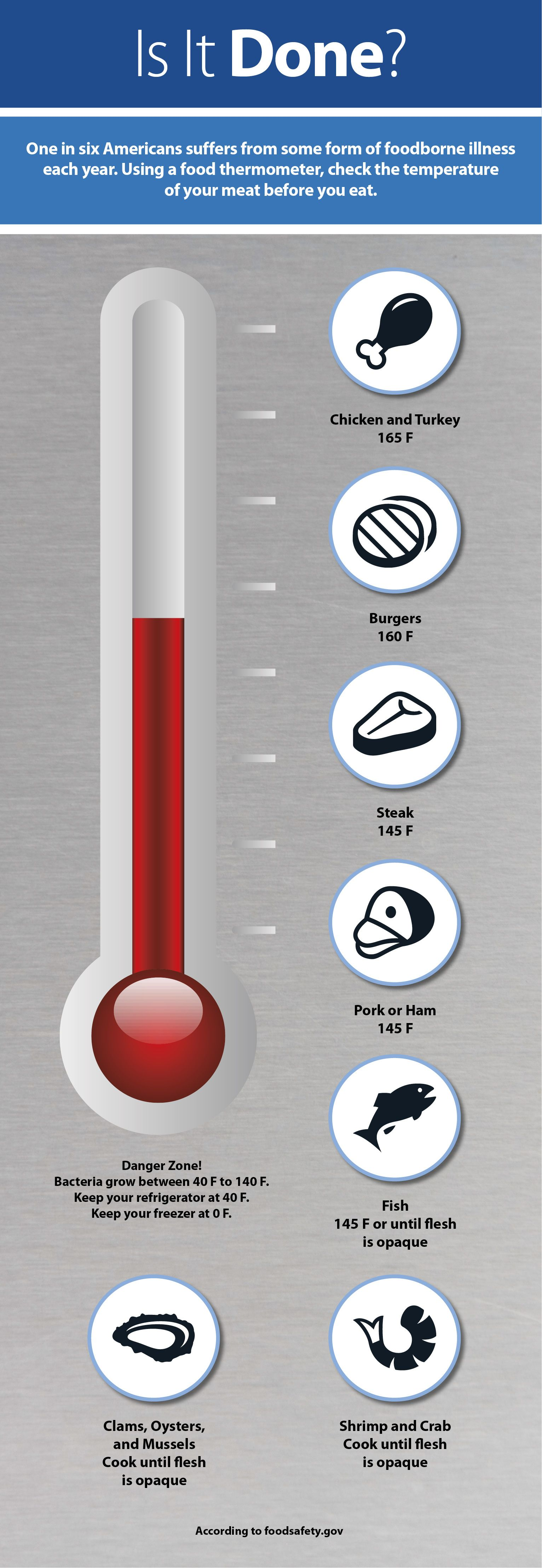 Are You Grilling This Weekend Use A Meat Thermometer A