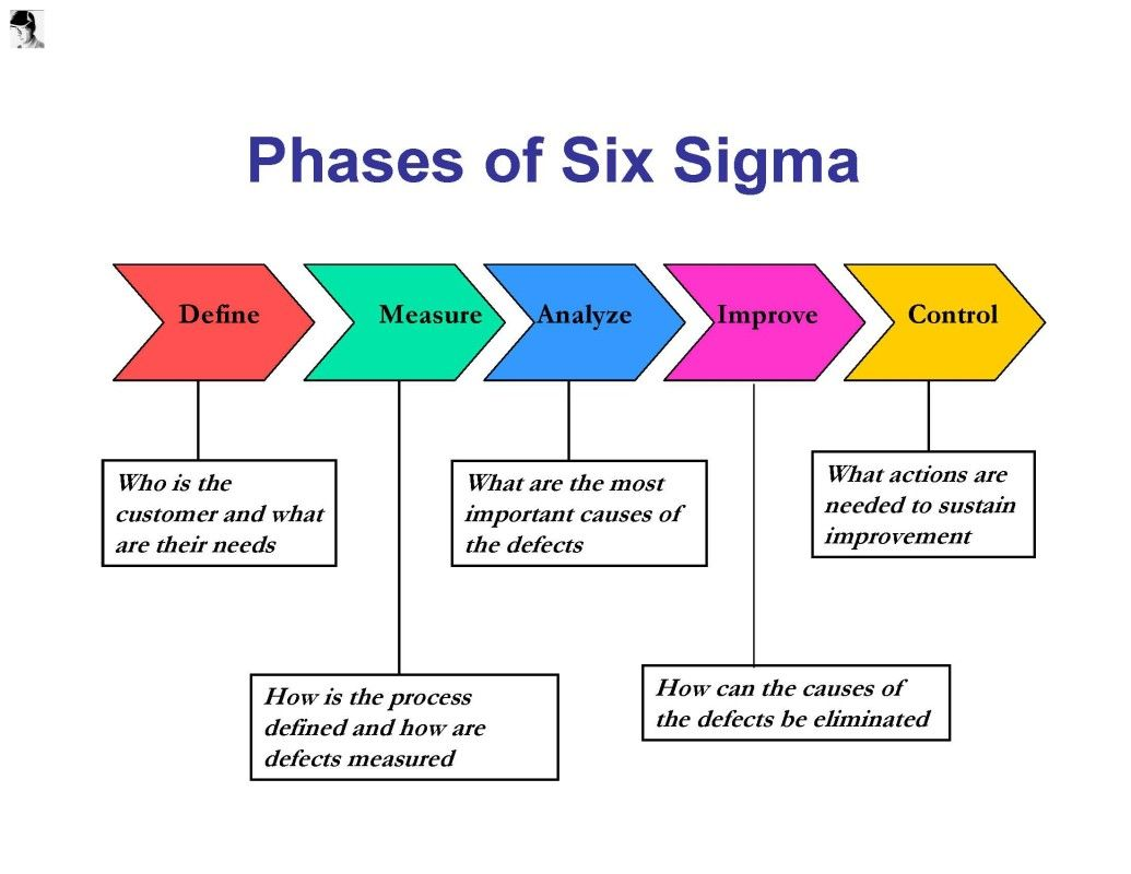 Here are 6 important roles and responsibilities in six sigma here are 6 important roles and responsibilities in six sigma projects 1betcityfo Gallery