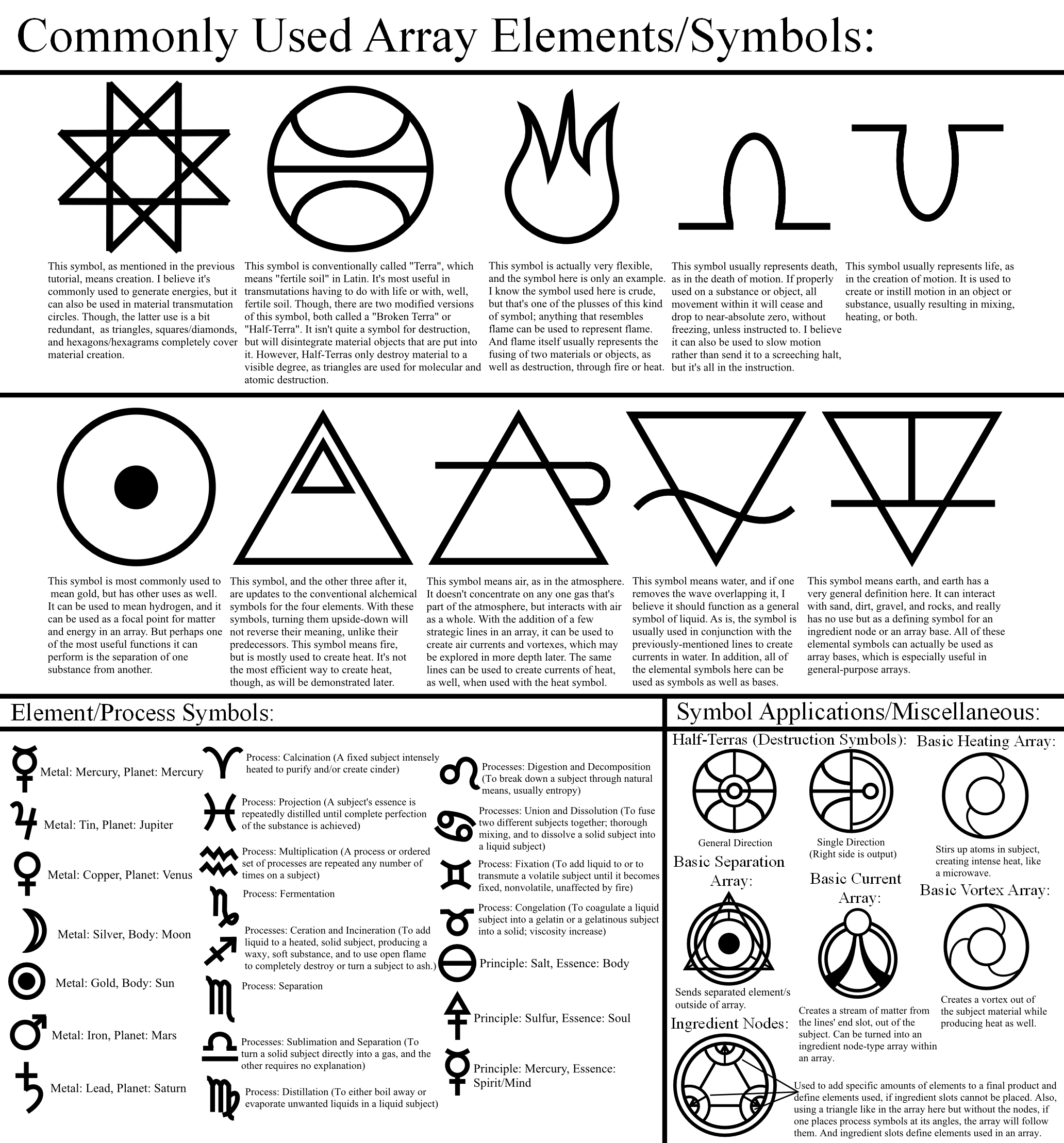 Alchemy Tutorial Array Elements Symbols By Themrparticlemanviantart On Deviantart