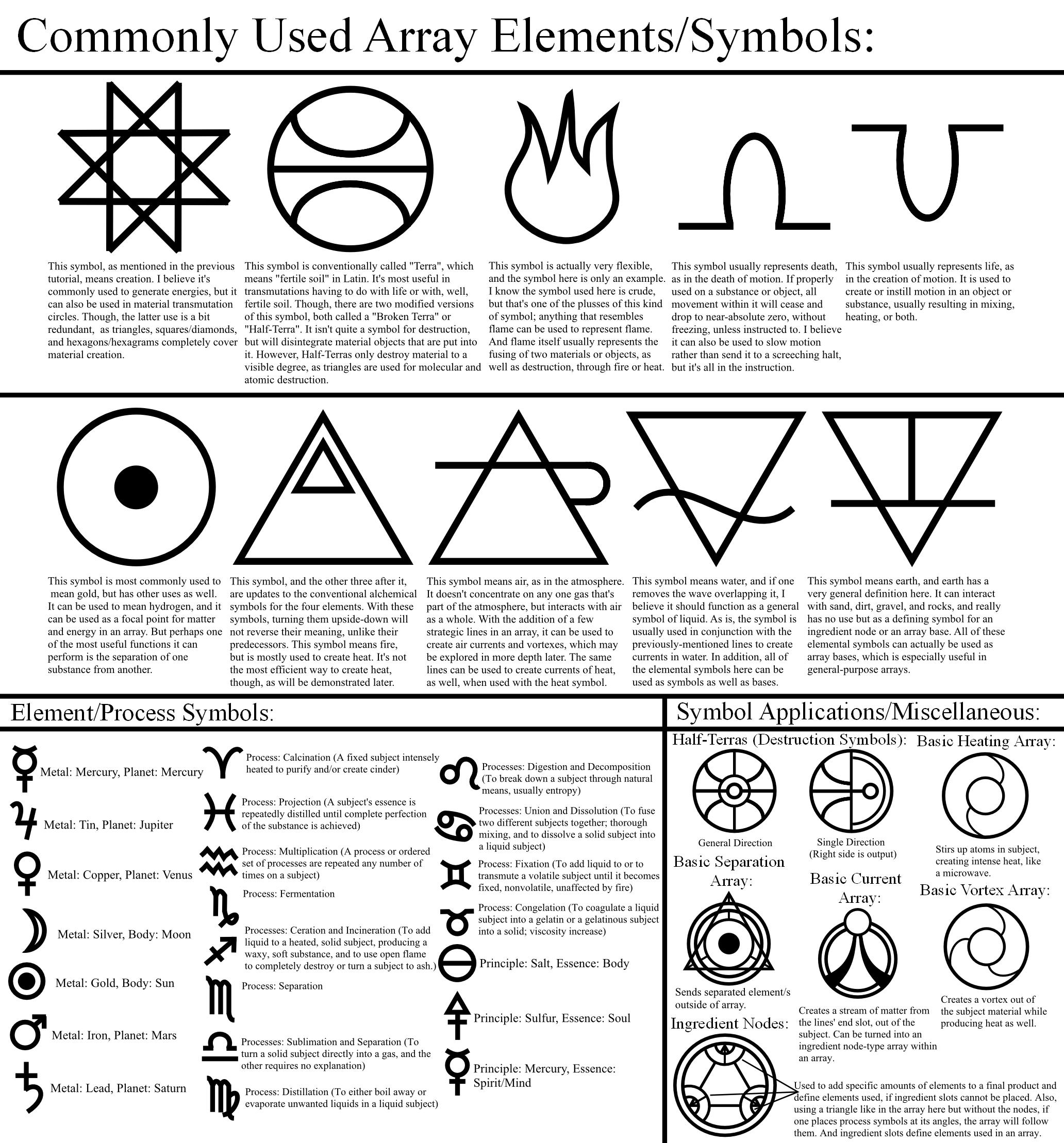 Alchemy Tutorial Array Elements Symbols By Themrparticlemanviantart On Deviantart