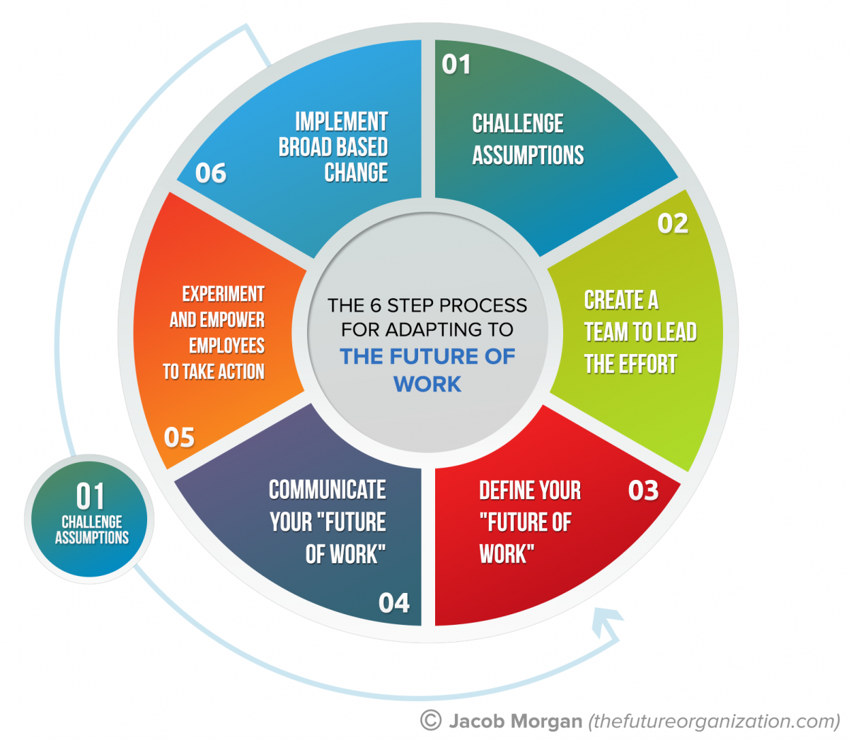 Six Steps To Adapt To The Future Of Work