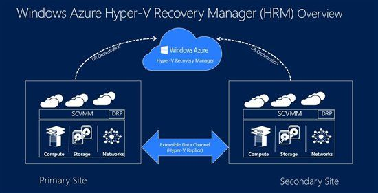 Announcing Paid Preview Of Windows Azure Hyper V Recovery Manager System Center Virtual Machine Manager Engi Network Monitor Web Server Computer Programming
