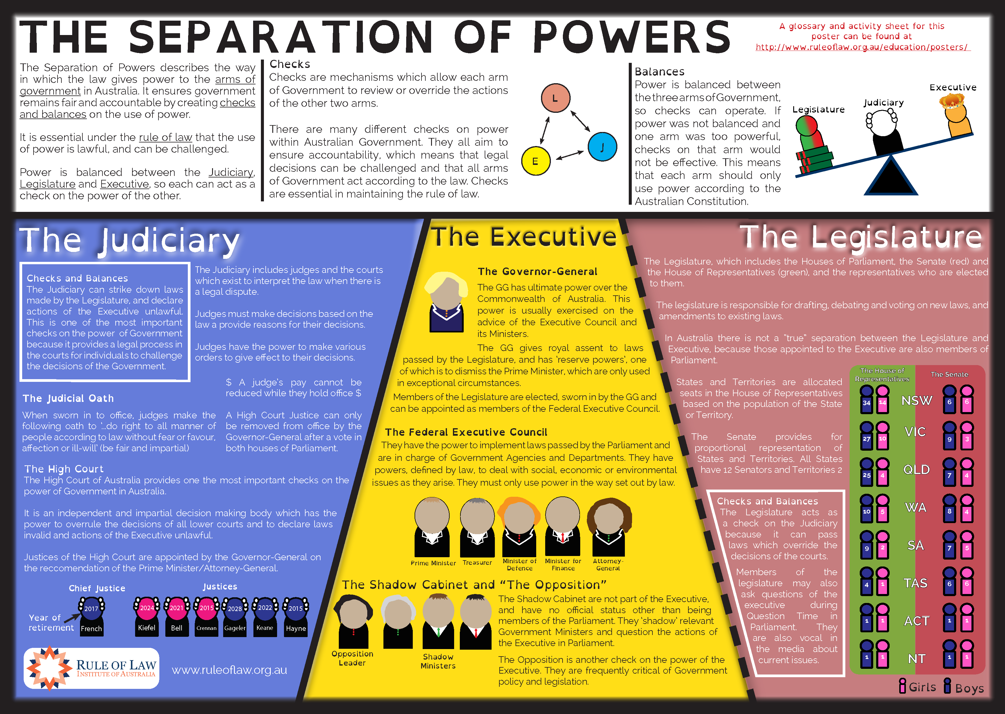 The Separation Of Powers Poster