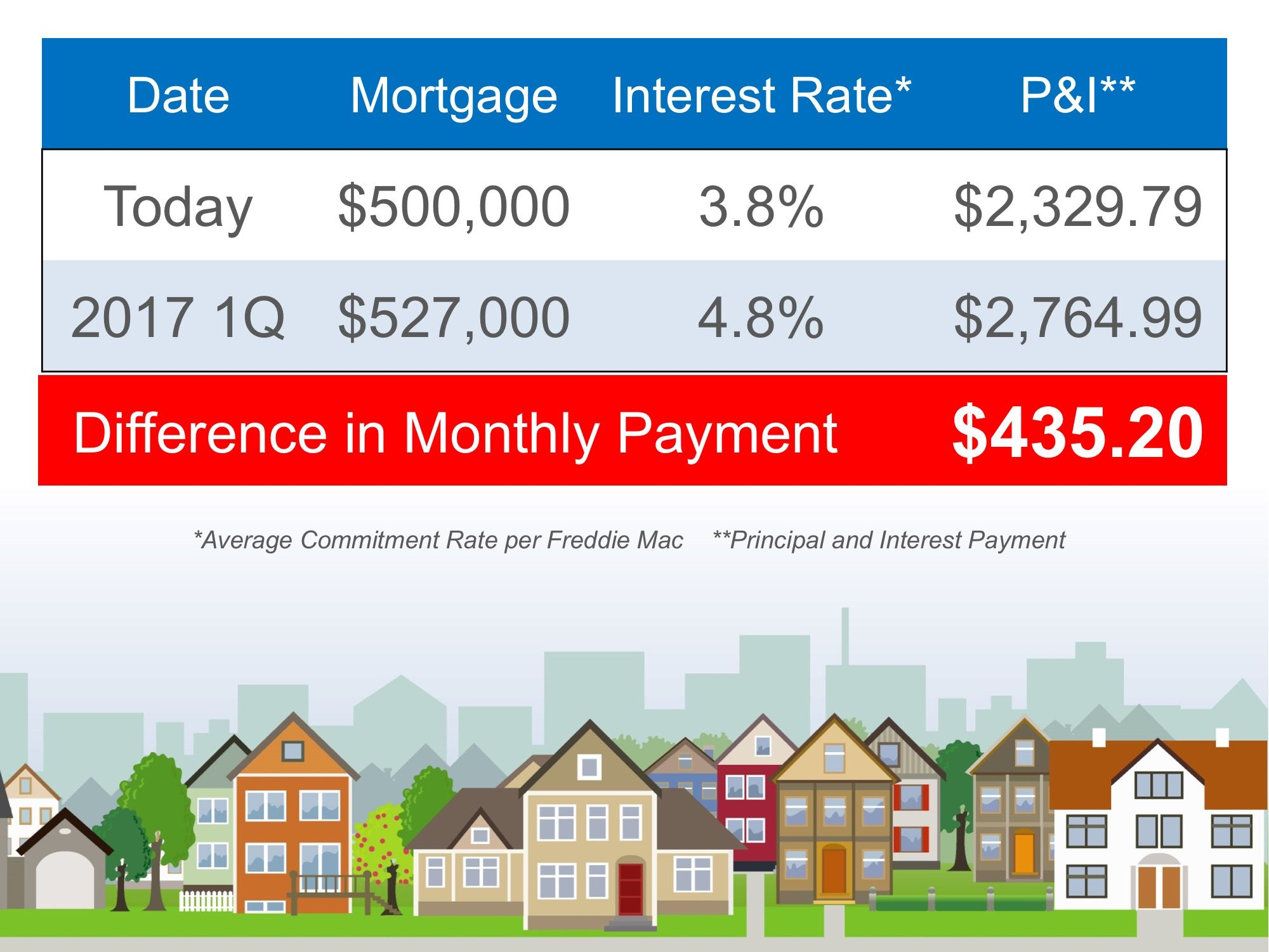 Mortgage Rates Are At All Times Low If You Are Thinking Of Buying