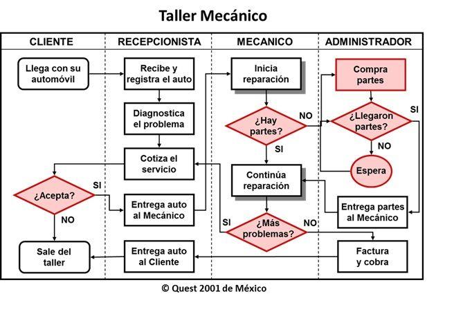 Diagrama de procesos de un taller automotriz auto wiring diagram flujo de trabajo taller mecanico buscar con google yo rh pinterest com diagrama de flujo de un taller mecanico automotriz pdf diagrama de un servicio ccuart Image collections