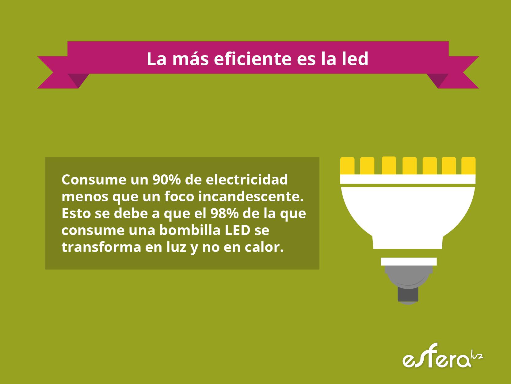 La bombilla más eficiente es la led. #eficiencia #energía #consumo ...