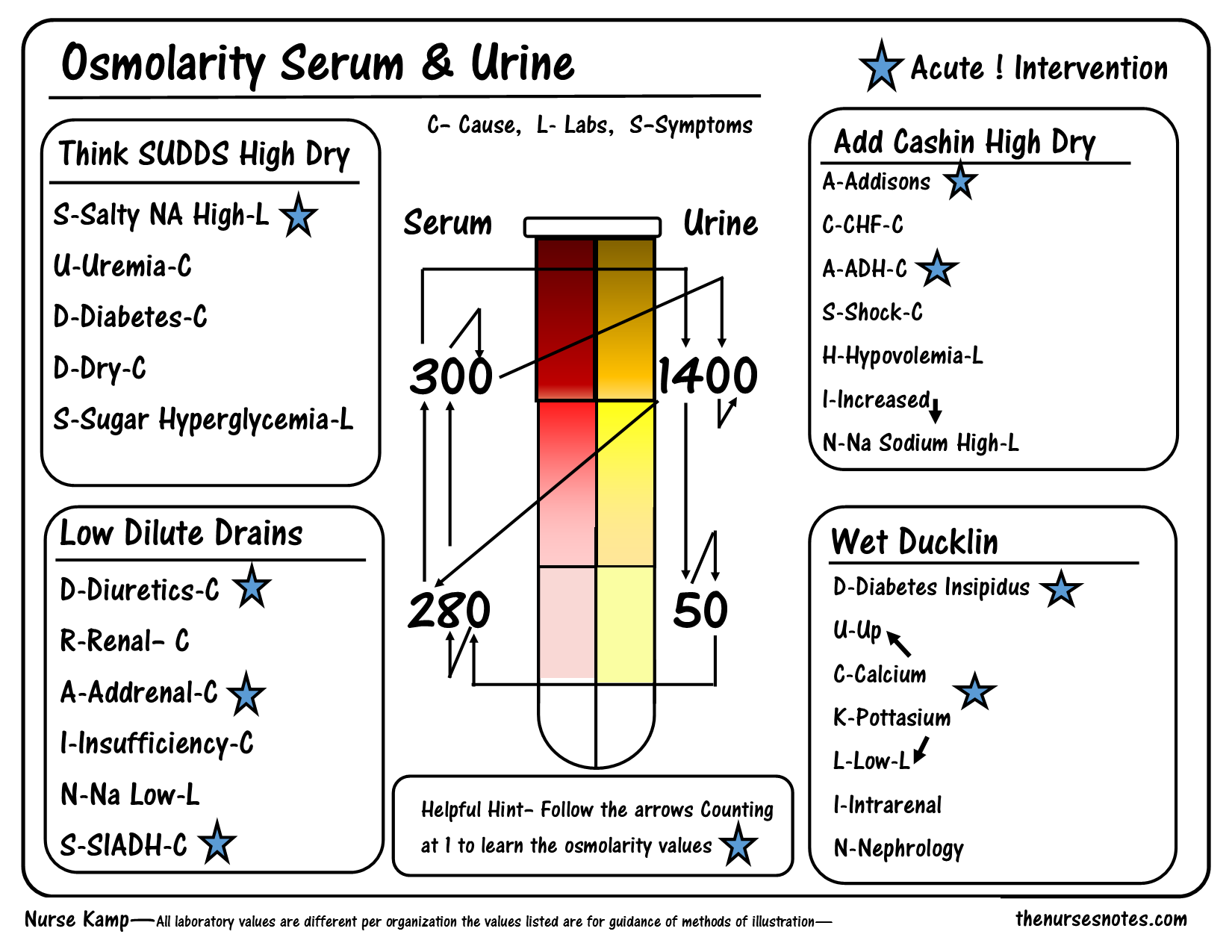 Urine And Blood Osmolarity Fishbone Cheat Sheet Mnemonic Nursing Student This Is A Sheet From My