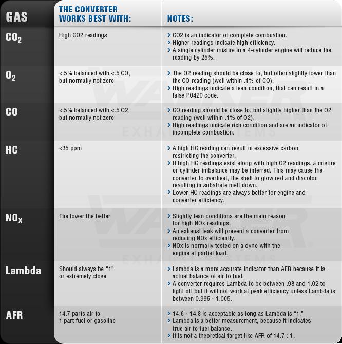 5 gas diagnostic chart