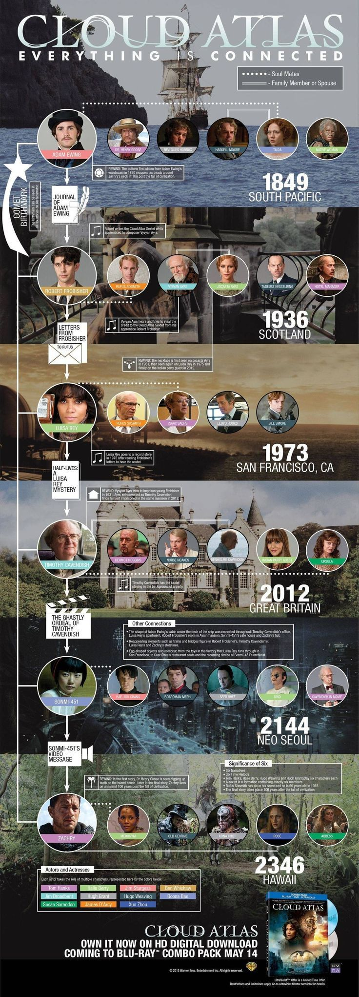 Cloud Atlas storyline connection graphic | Things for Geeks