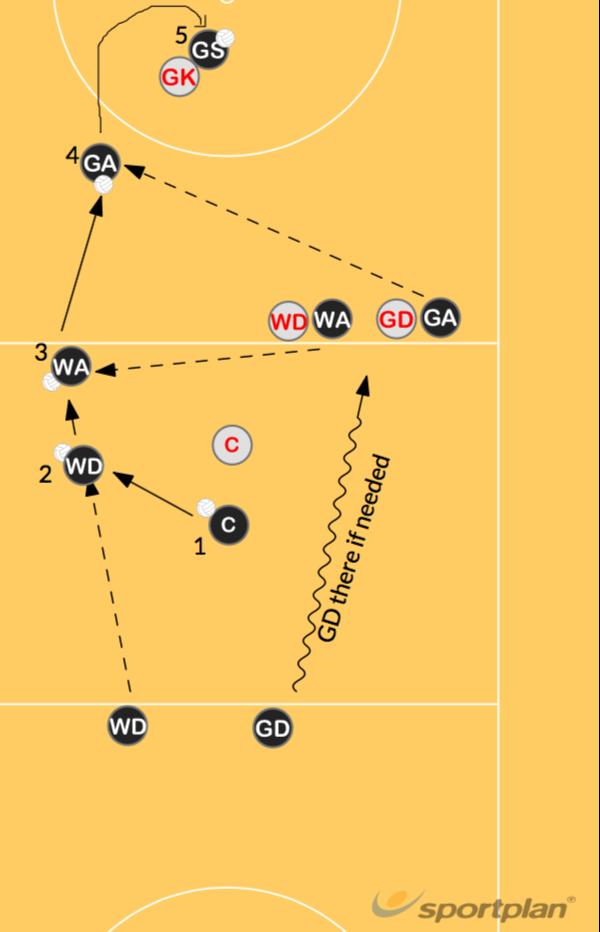Overload | Attack Drills Netball Coaching Tips - Sportplan ...